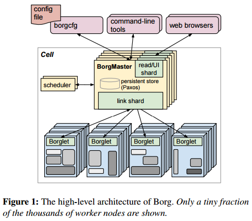 Architecture of Borg