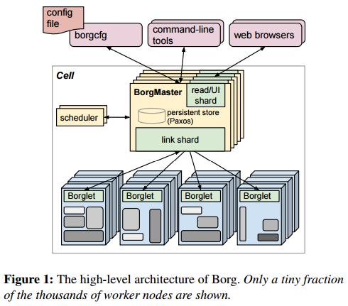 Architecture of Borg